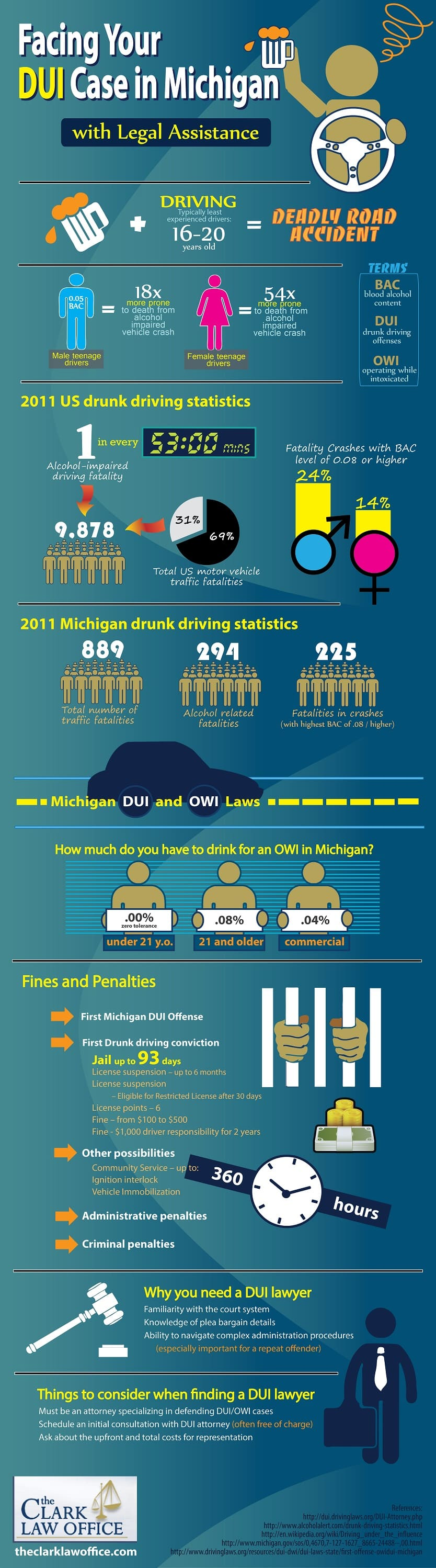 an overview of drunk driving Drunk driving overview operating a motor vehicle while under the influence of alcohol is commonly known as drunk driving drunk driving is extremely dangerous and often fatal.
