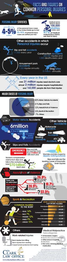 Infographic about common personal injuries