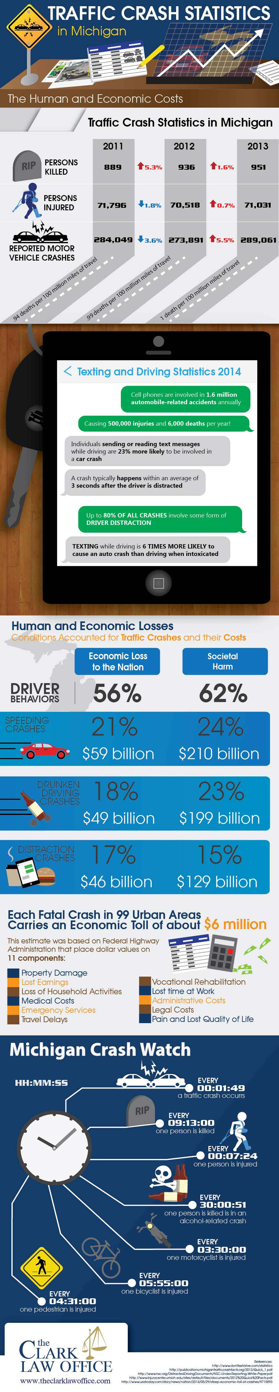 Traffic-Crash-Statistics-In