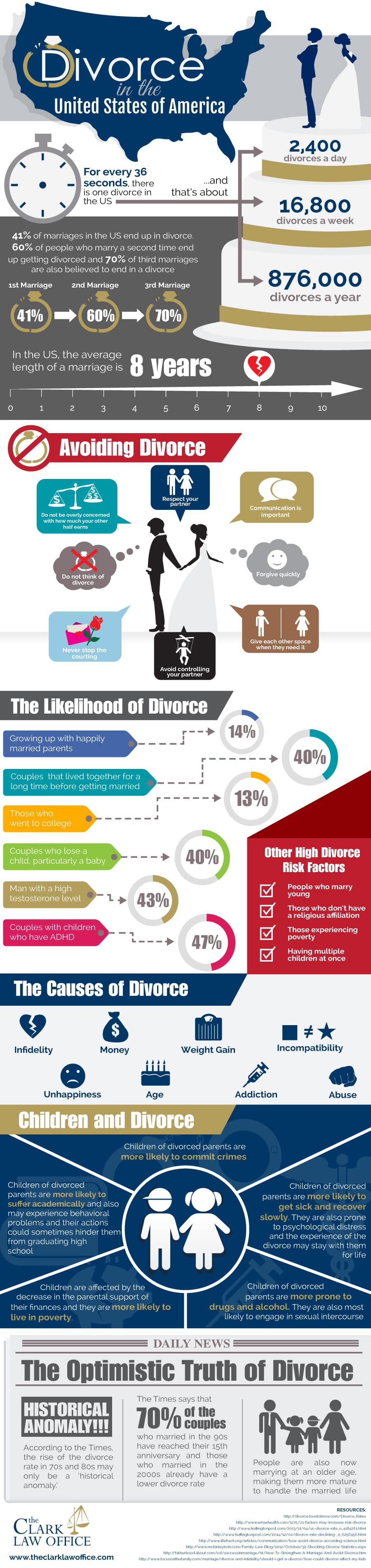 the factors leading to divorce in the united states The rise of divorce and separation in the united states  unmeasured intervening cultural factors are probably  that the rise of divorce and separation need.